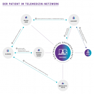 Telemedizin-Netzwerk